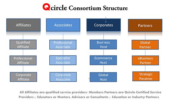 Members Consortium